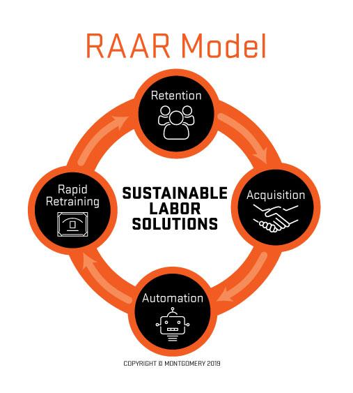 RARR Diagram