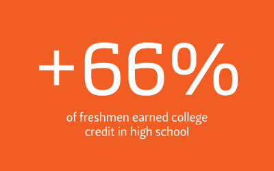 2/3 freshman college credit