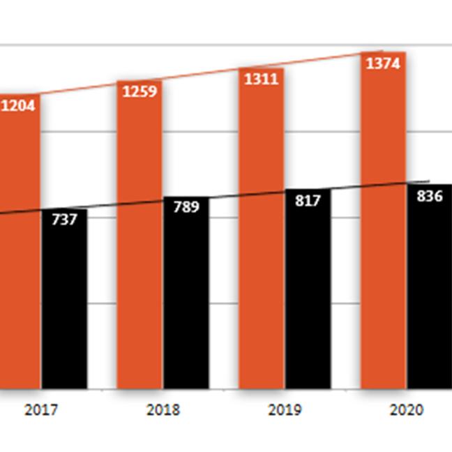 Oregon State University; Oregon State University - Cascades; OSU-Cascades; fact sheet; enrollment graph