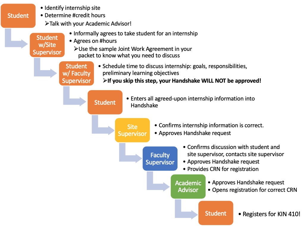 Steps in the internship approval process